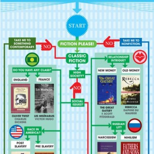 summer reading flowchart from flavorwire