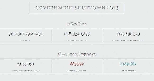 government shutdown chart by enigma.io by