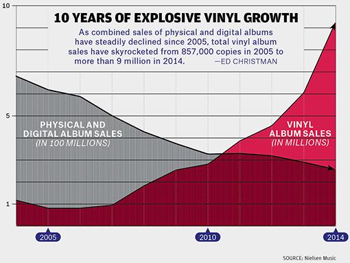 surge in vinyl sales